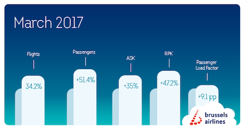 686,299 passengers flew with Brussels Airlines in March