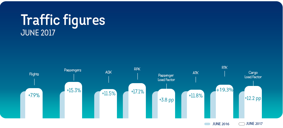 Brussels Airlines continues its growth path in the month of June