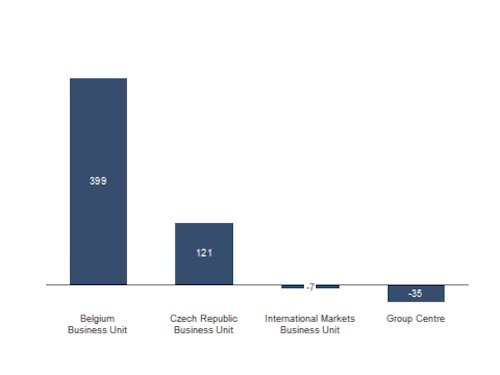 Adjusted net result by business unit 4Q2014 (in millions of EUR)