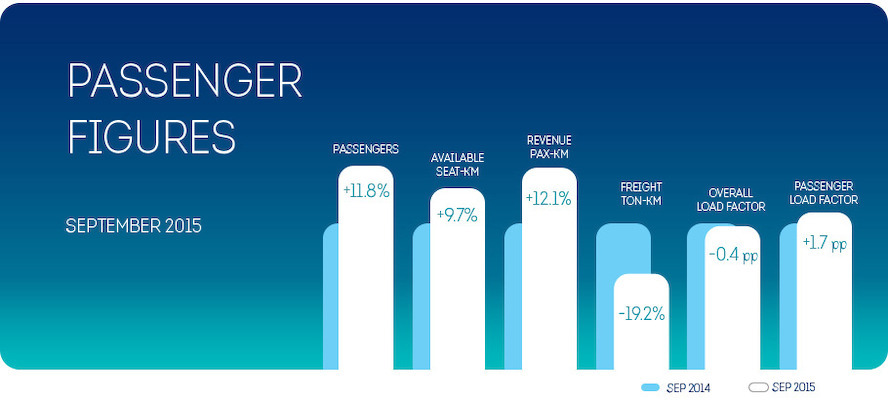 Brussels Airlines' growth trend continues in September