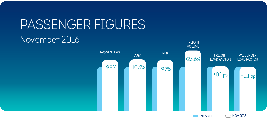 Brussels Airlines registers 9.8% passenger growth in November