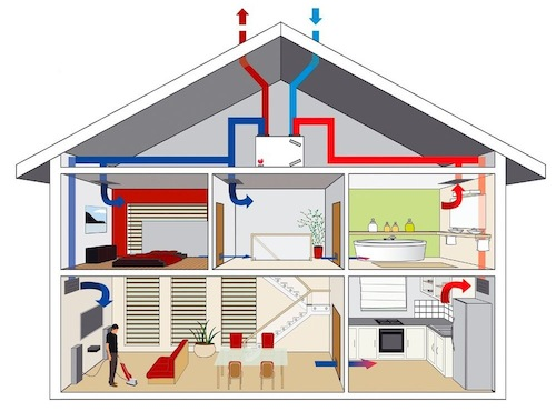 Example of a type D ventilation system with heat recovery. (Illustration source: interieurdesigner.be)