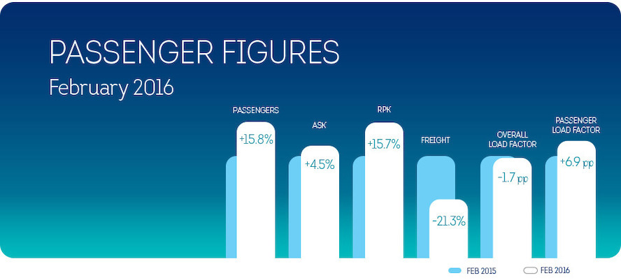 15.8% more passengers for Brussels Airlines in February