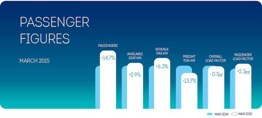 14.7% more passengers for Brussels Airlines in March