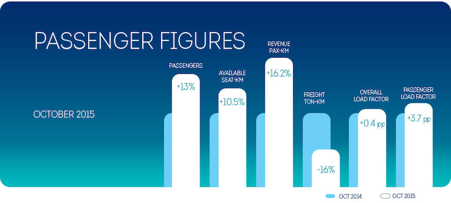 Brussels Airlines registers 13% passenger growth in October