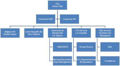 Organizational structure as from May 1