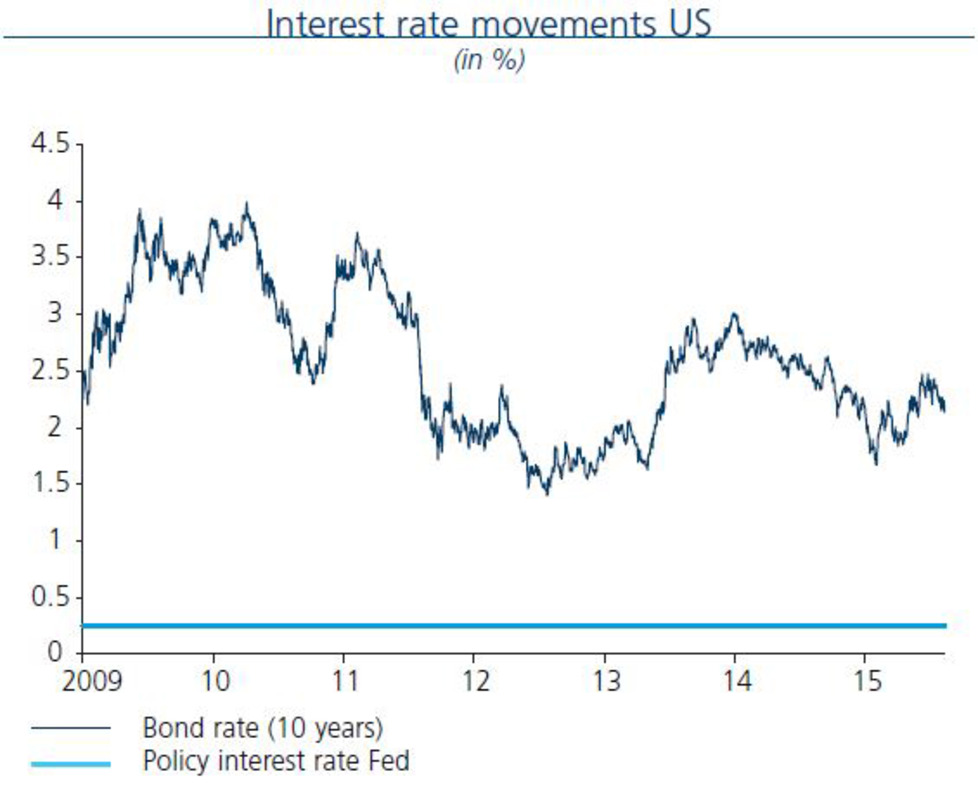 Interest rate movements US