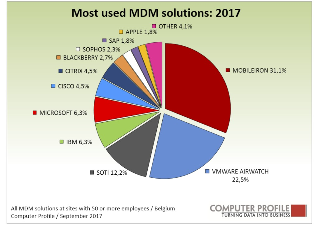Vendors Mobile Device Management solutions