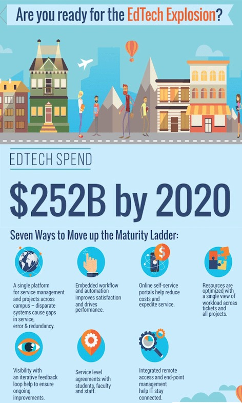 Pinterest sized infographic edtech explosion