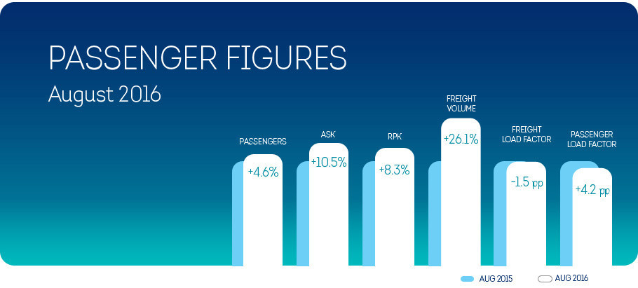 Brussels Airlines registers 4.6% passenger growth in August