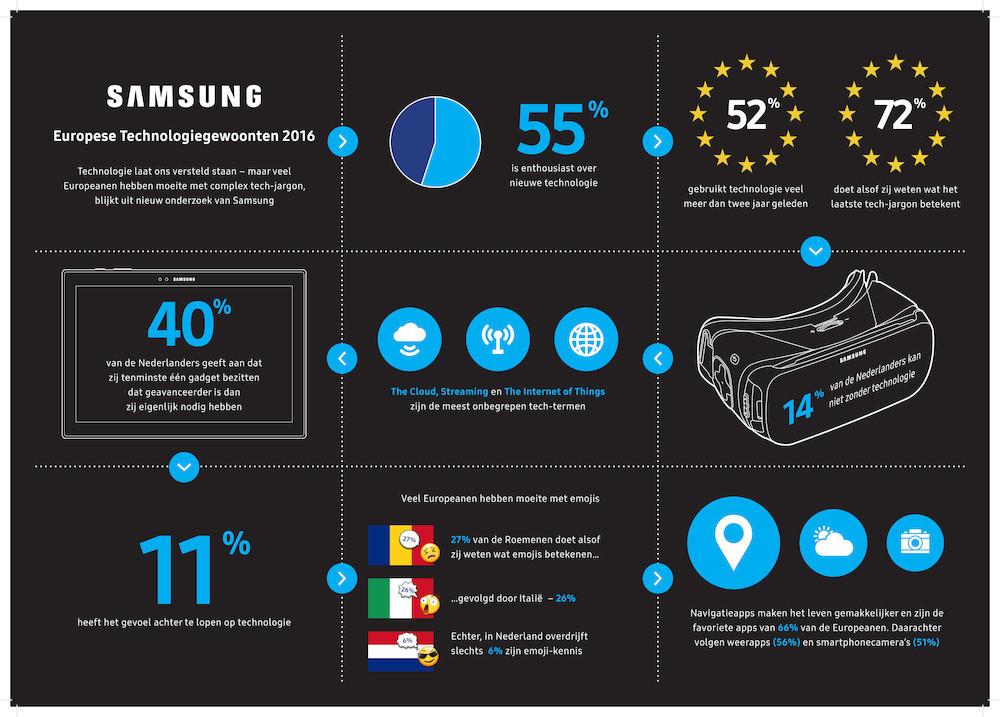 Nederlanders horen met technologische kennis tot voorlopers in Europa